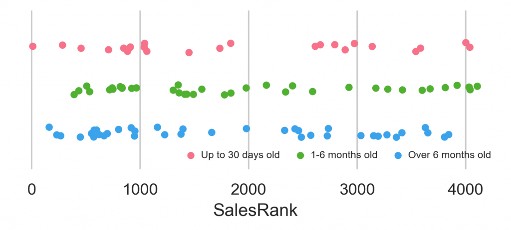 SalesRank by age